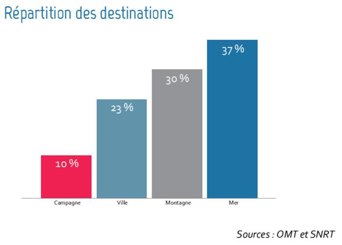repartition-destinations